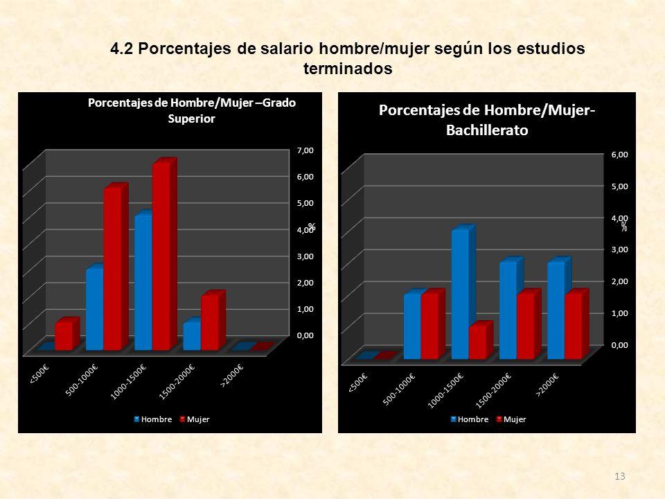 13 4.2 Porcentajes de salario hombre/mujer según los estudios terminados