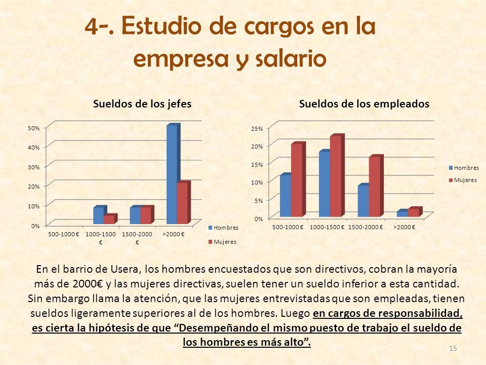 15 4-. Estudio de cargos en la empresa y salario En el barrio de Usera, los hombres encuestados que son directivos, cobran la mayoría más de 2000 y la