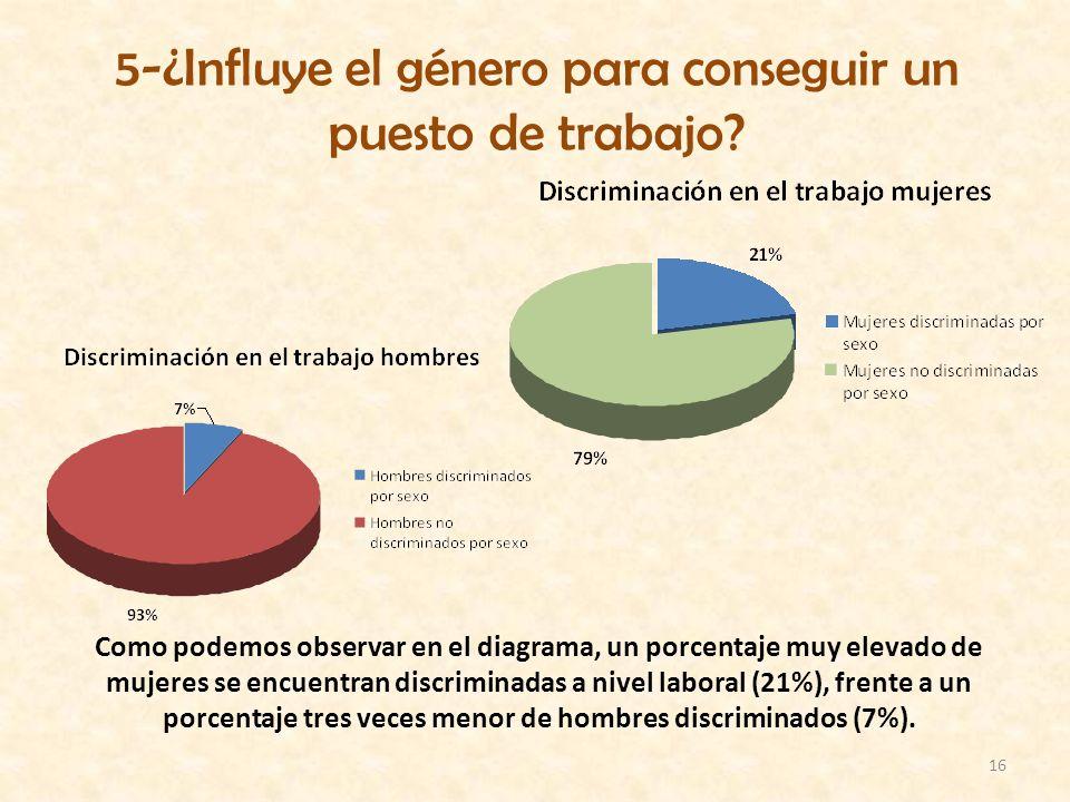 16 5-¿Influye el género para conseguir un puesto de trabajo? Como podemos observar en el diagrama, un porcentaje muy elevado de mujeres se encuentran