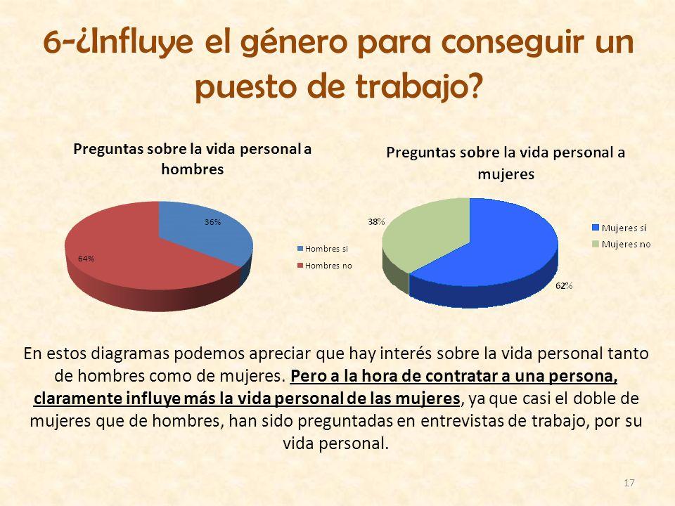 17 6-¿Influye el género para conseguir un puesto de trabajo? En estos diagramas podemos apreciar que hay interés sobre la vida personal tanto de hombr