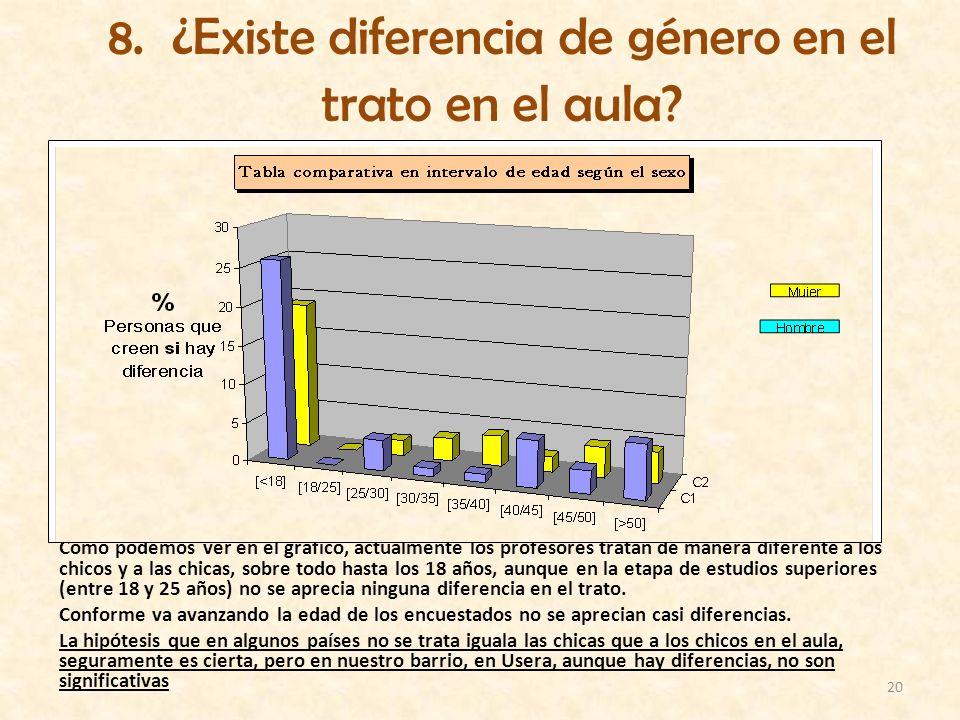 20 8. ¿Existe diferencia de género en el trato en el aula? Como podemos ver en el gráfico, actualmente los profesores tratan de manera diferente a los