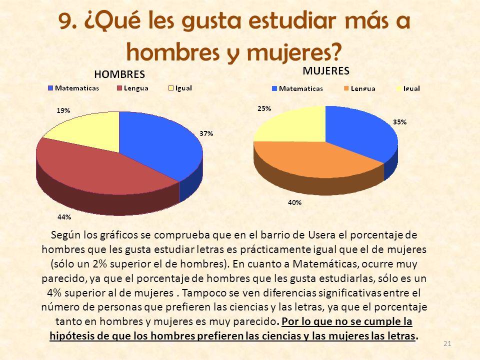 21 9. ¿Qué les gusta estudiar más a hombres y mujeres? Según los gráficos se comprueba que en el barrio de Usera el porcentaje de hombres que les gust