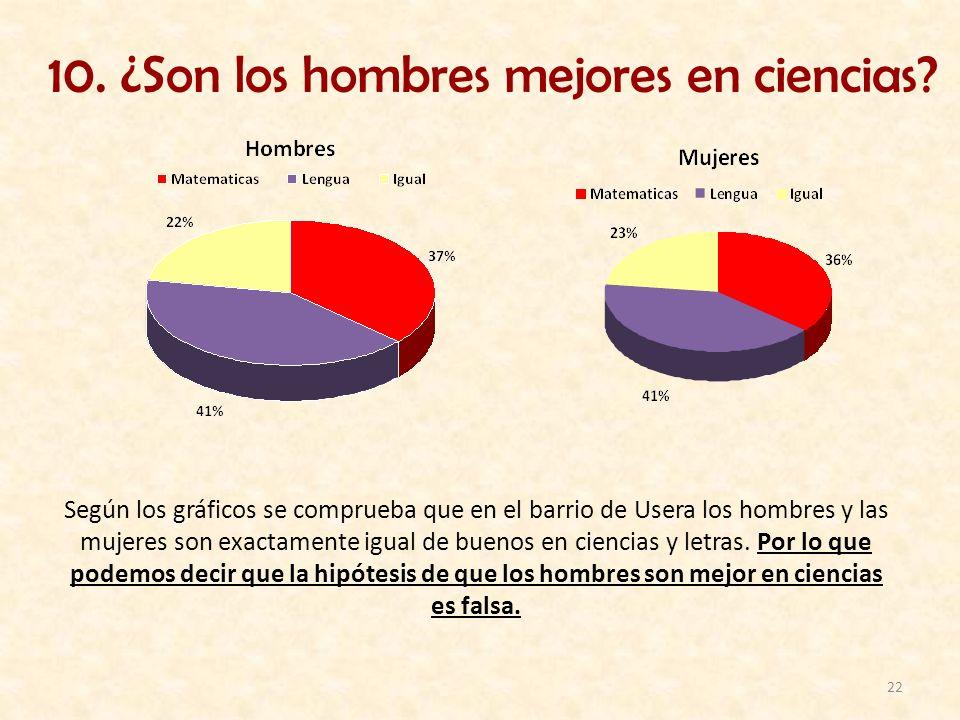 22 10. ¿Son los hombres mejores en ciencias? Según los gráficos se comprueba que en el barrio de Usera los hombres y las mujeres son exactamente igual