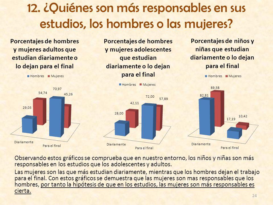 24 12. ¿Quiénes son más responsables en sus estudios, los hombres o las mujeres? Observando estos gráficos se comprueba que en nuestro entorno, los ni