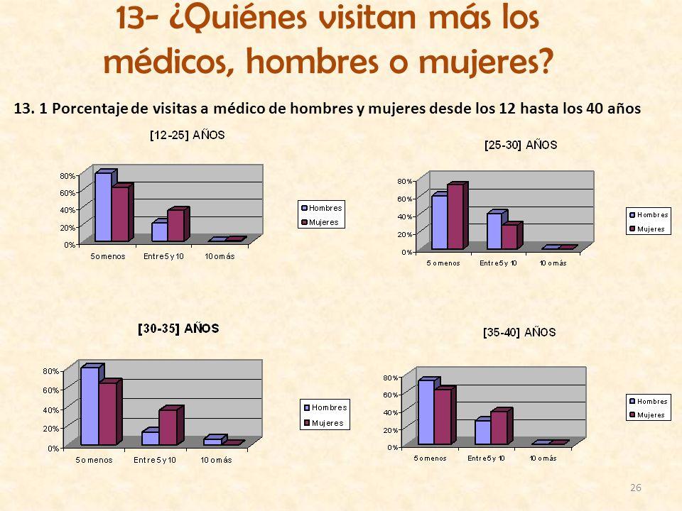 26 13- ¿Quiénes visitan más los médicos, hombres o mujeres? 13. 1 Porcentaje de visitas a médico de hombres y mujeres desde los 12 hasta los 40 años