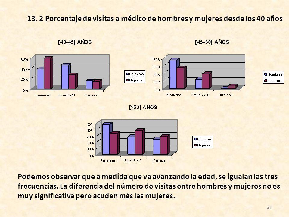 27 Podemos observar que a medida que va avanzando la edad, se igualan las tres frecuencias. La diferencia del número de visitas entre hombres y mujere