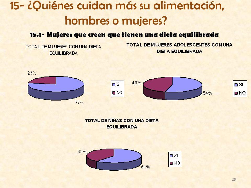 29 15.1- Mujeres que creen que tienen una dieta equilibrada 15- ¿Quiénes cuidan más su alimentación, hombres o mujeres?