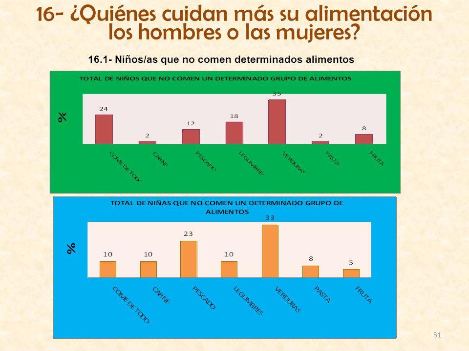 31 16- ¿Quiénes cuidan más su alimentación los hombres o las mujeres? 16.1- Niños/as que no comen determinados alimentos
