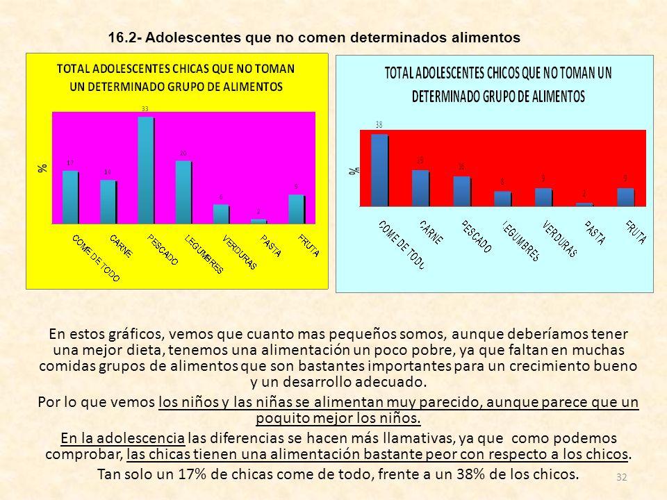 32 En estos gráficos, vemos que cuanto mas pequeños somos, aunque deberíamos tener una mejor dieta, tenemos una alimentación un poco pobre, ya que fal