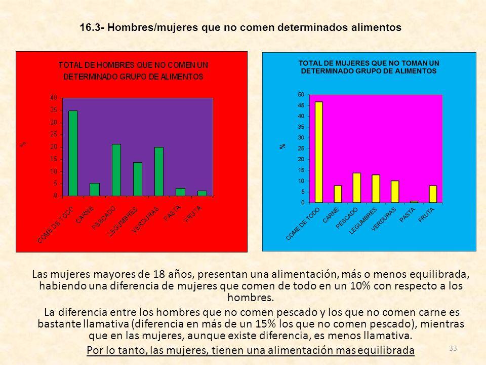 33 Las mujeres mayores de 18 años, presentan una alimentación, más o menos equilibrada, habiendo una diferencia de mujeres que comen de todo en un 10%