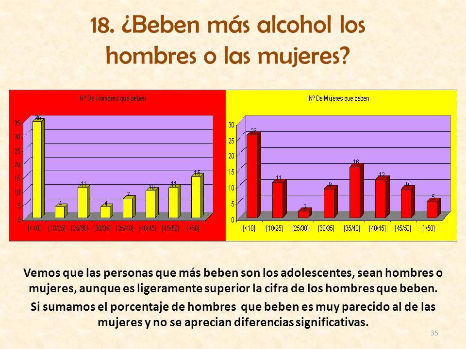 35 18. ¿Beben más alcohol los hombres o las mujeres? Vemos que las personas que más beben son los adolescentes, sean hombres o mujeres, aunque es lige