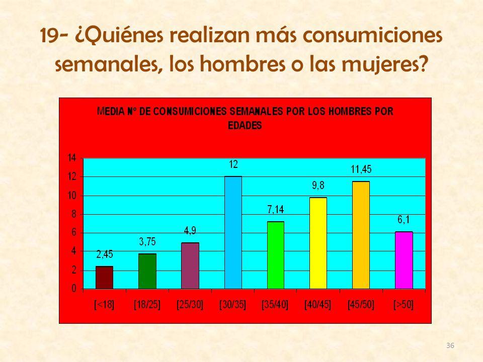 36 19- ¿Quiénes realizan más consumiciones semanales, los hombres o las mujeres?