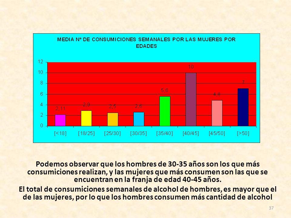 37 Podemos observar que los hombres de 30-35 años son los que más consumiciones realizan, y las mujeres que más consumen son las que se encuentran en