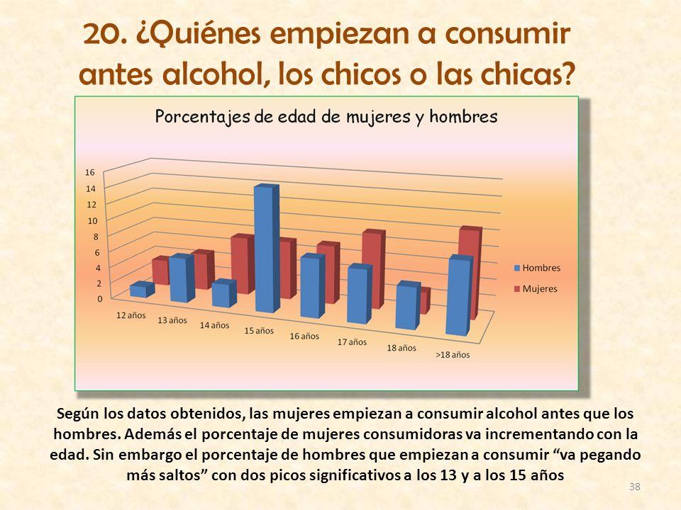 38 20. ¿Quiénes empiezan a consumir antes alcohol, los chicos o las chicas? Según los datos obtenidos, las mujeres empiezan a consumir alcohol antes q