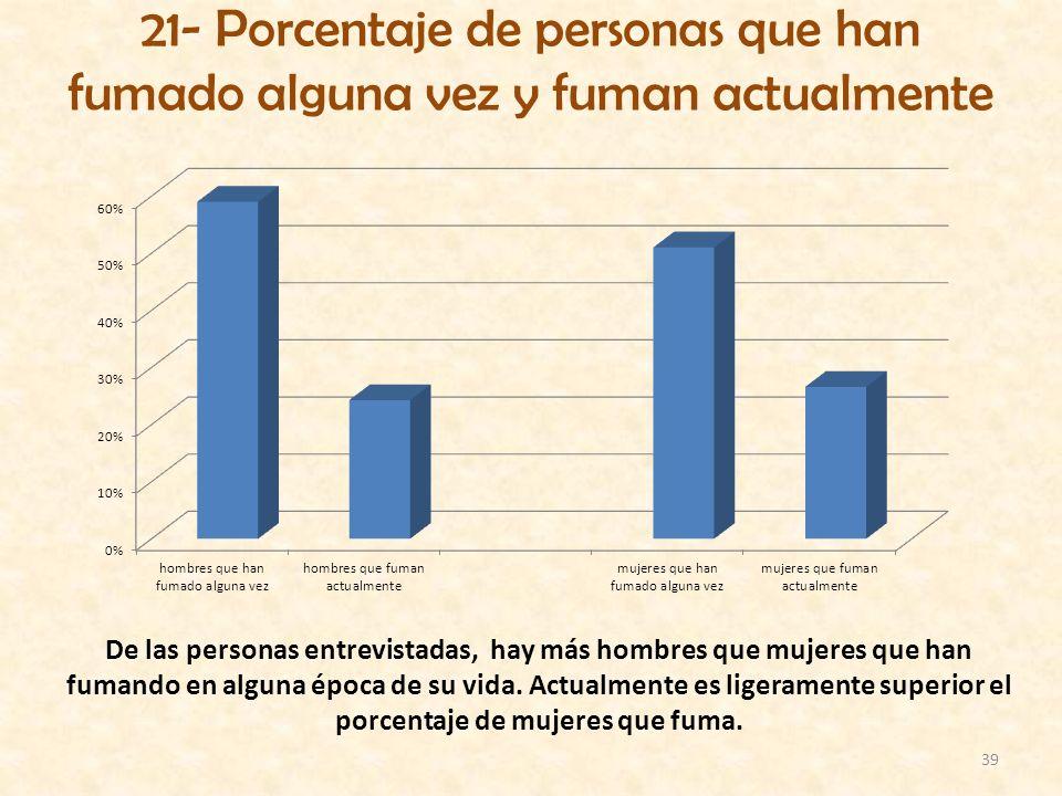 39 21- Porcentaje de personas que han fumado alguna vez y fuman actualmente De las personas entrevistadas, hay más hombres que mujeres que han fumando