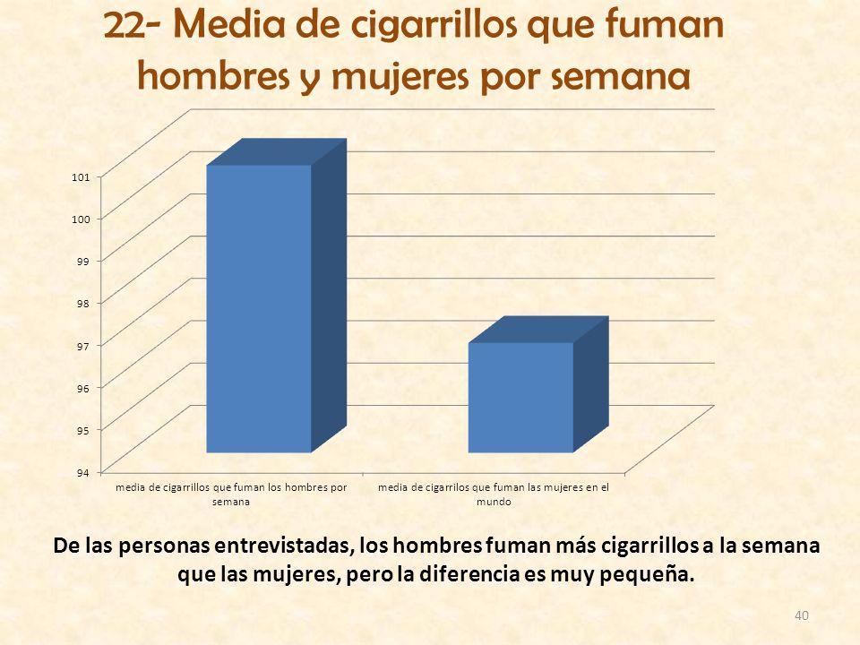 40 22- Media de cigarrillos que fuman hombres y mujeres por semana De las personas entrevistadas, los hombres fuman más cigarrillos a la semana que la