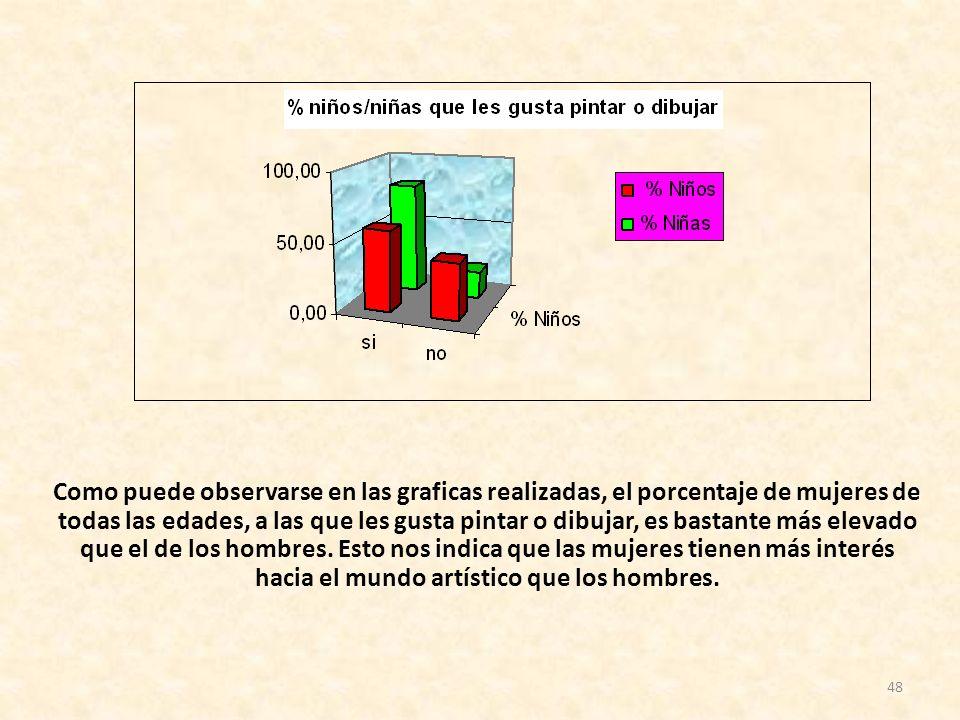 48 Como puede observarse en las graficas realizadas, el porcentaje de mujeres de todas las edades, a las que les gusta pintar o dibujar, es bastante m