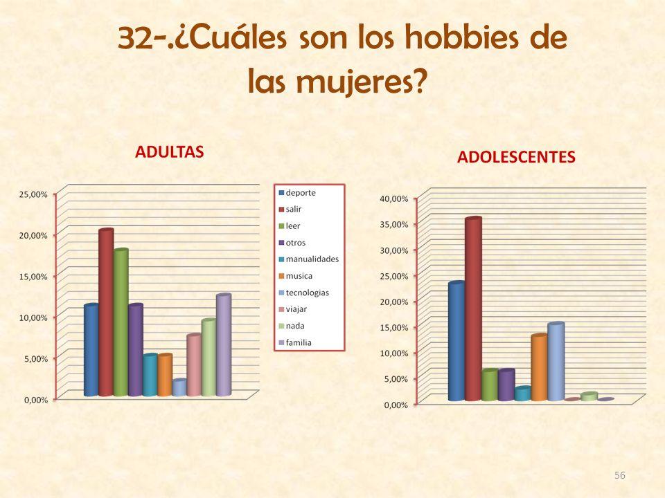 56 32-.¿Cuáles son los hobbies de las mujeres?