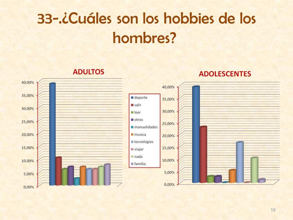 58 33-.¿Cuáles son los hobbies de los hombres?