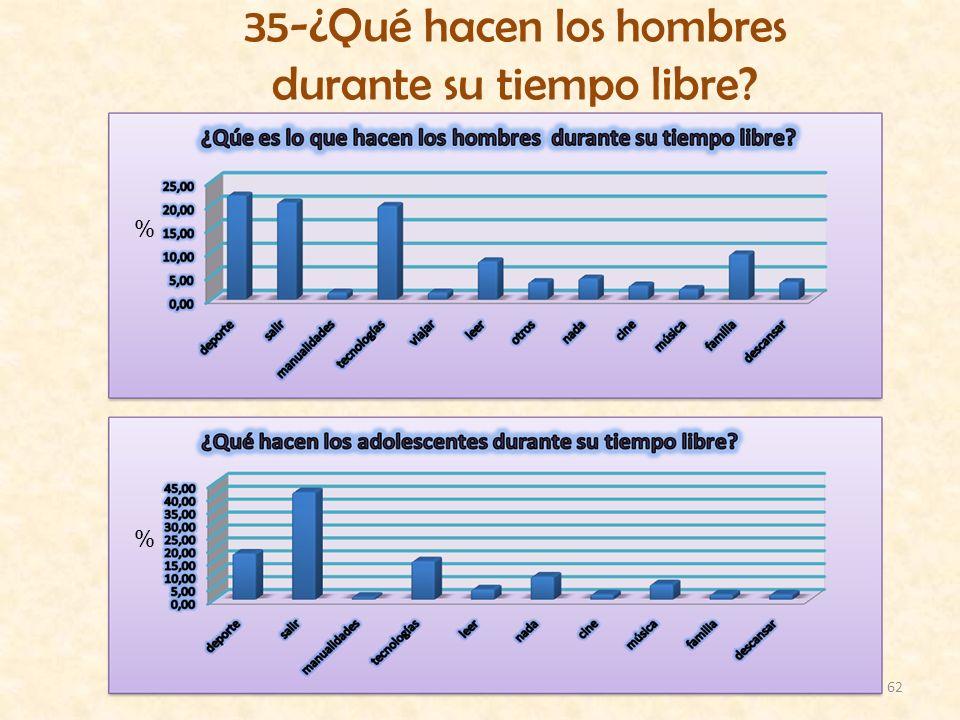 62 35-¿Qué hacen los hombres durante su tiempo libre? % %