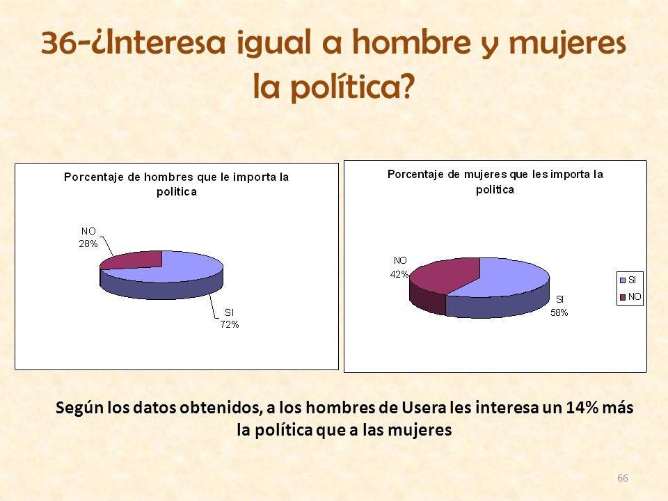 66 36-¿Interesa igual a hombre y mujeres la política? Según los datos obtenidos, a los hombres de Usera les interesa un 14% más la política que a las