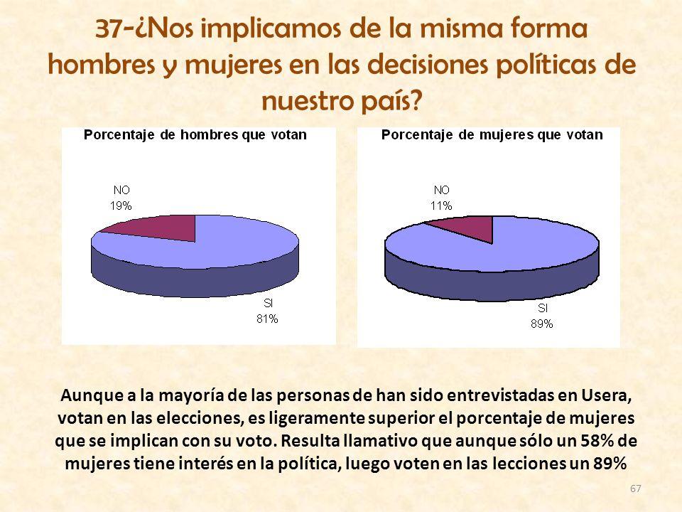 67 37-¿Nos implicamos de la misma forma hombres y mujeres en las decisiones políticas de nuestro país? Aunque a la mayoría de las personas de han sido