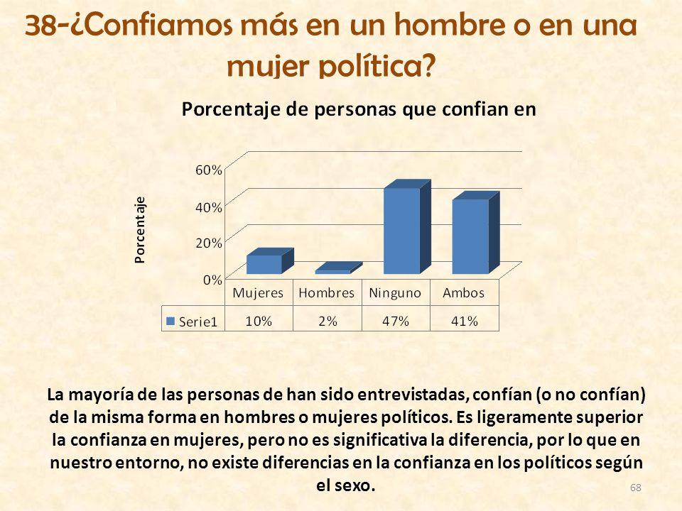 68 38-¿Confiamos más en un hombre o en una mujer política? La mayoría de las personas de han sido entrevistadas, confían (o no confían) de la misma fo