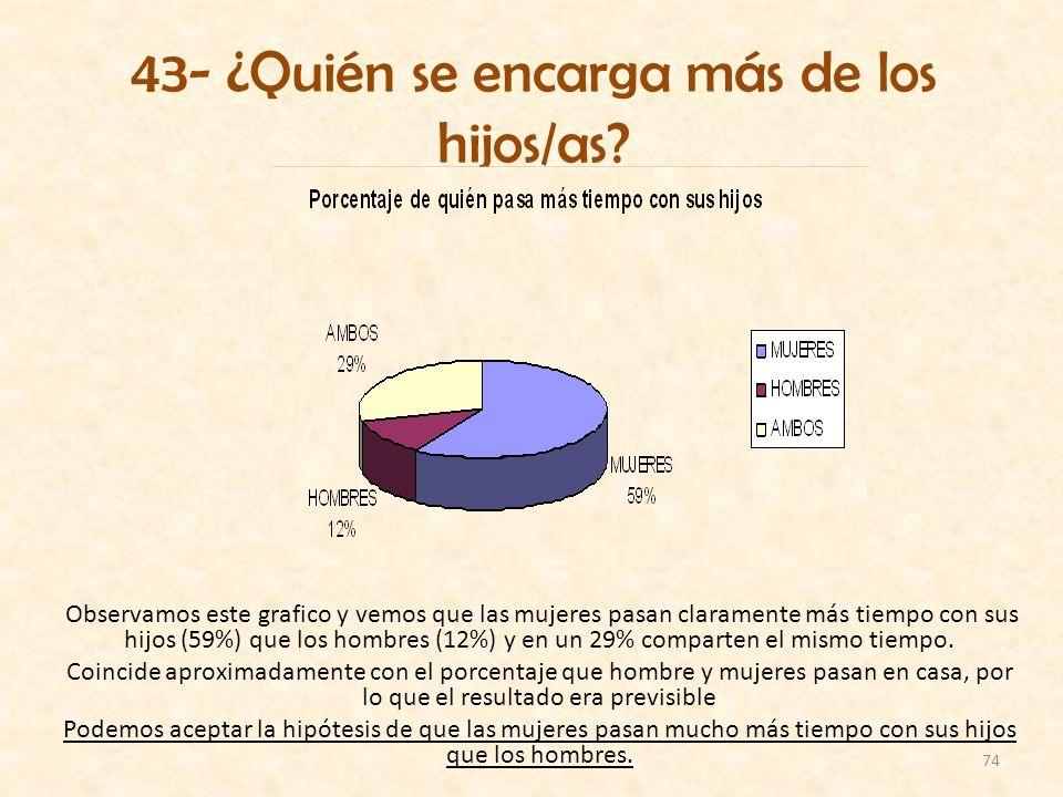 74 43- ¿Quién se encarga más de los hijos/as? Observamos este grafico y vemos que las mujeres pasan claramente más tiempo con sus hijos (59%) que los