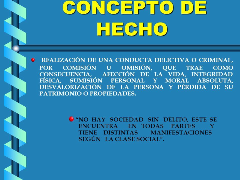CONCEPTO DE HECHO CONCEPTO DE HECHO REALIZACIÓN DE UNA CONDUCTA DELICTIVA O CRIMINAL, POR COMISIÓN U OMISIÓN, QUE TRAE COMO CONSECUENCIA, AFECCIÓN DE LA VIDA, INTEGRIDAD FÍSICA, SUMISIÓN PERSONAL Y MORAL ABSOLUTA, DESVALORIZACIÓN DE LA PERSONA Y PÉRDIDA DE SU PATRIMONIO O PROPIEDADES.