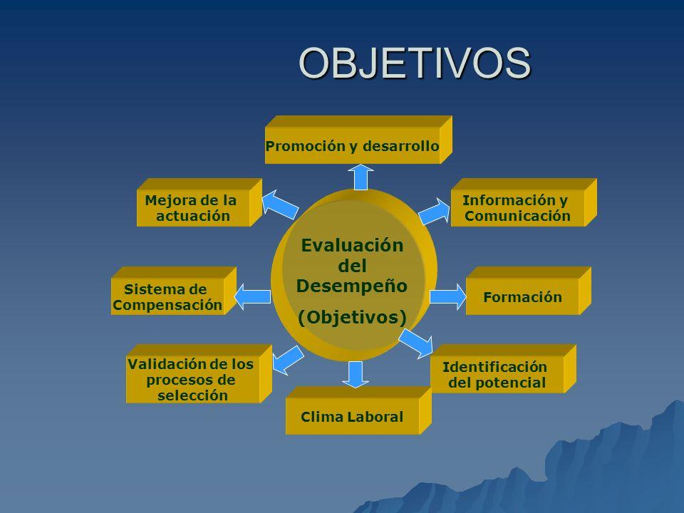 VENTAJAS DE LA EVALUACIÓN DEL DESEMPEÑO Ayuda en el avance y desarrollo de su trabajo Aplicación de políticas y programas de la administración de recursos humanos.