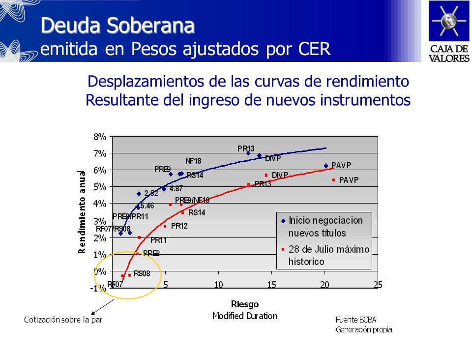 Deuda Soberana Deuda Soberana emitida en Dólares Desplazamientos de las curvas de rendimiento por efecto de los resultados del Canje