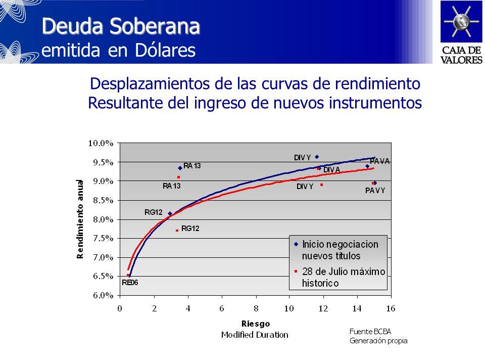 Deuda Soberana Deuda Soberana emitida en Pesos ajustados por CER Desplazamientos de las curvas de rendimiento Resultante del ingreso de nuevos instrumentos Cotización sobre la par