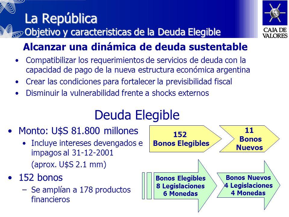 Desplazamientos de las curvas de rendimiento Resultante del ingreso de nuevos instrumentos Deuda Soberana Deuda Soberana emitida en Dólares