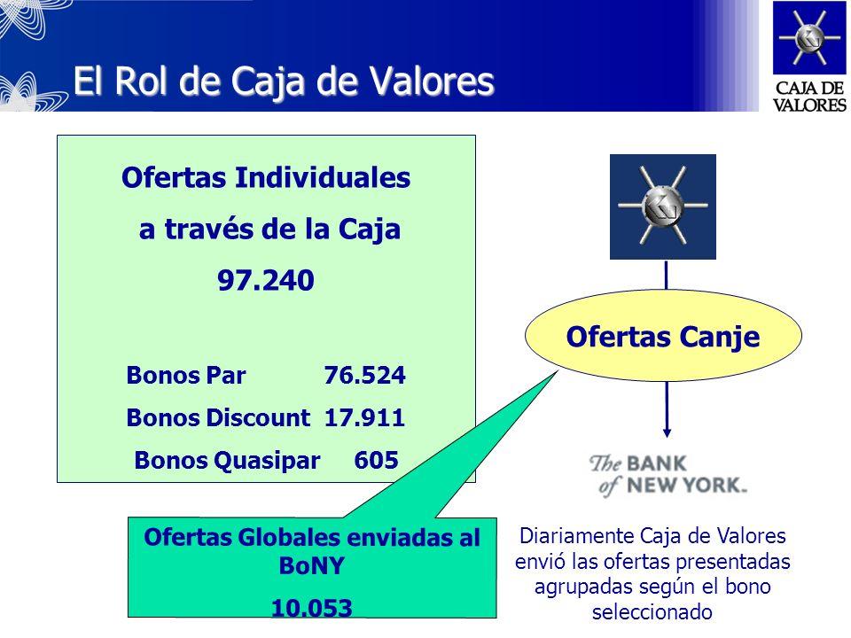 Resultados Globales Bono Par15.000 Ofertas por Bono Par20.318 Derrame en Bono Descuento 5.318 * 1.792 en nuevos Bonos Descuento Bono Cuasi-Par 8.329 Ofertas por Bono Par 10.486 Derrame en Bono Descuento 2.156 * 1.039 en nuevos Bonos Descuento Fuente Mecon Deuda Canjeada 62.24835.238 Bonos Par 15.000 Bonos Descuento 11.909 Bonos CuasiPar 8.329 Efecto Derrame