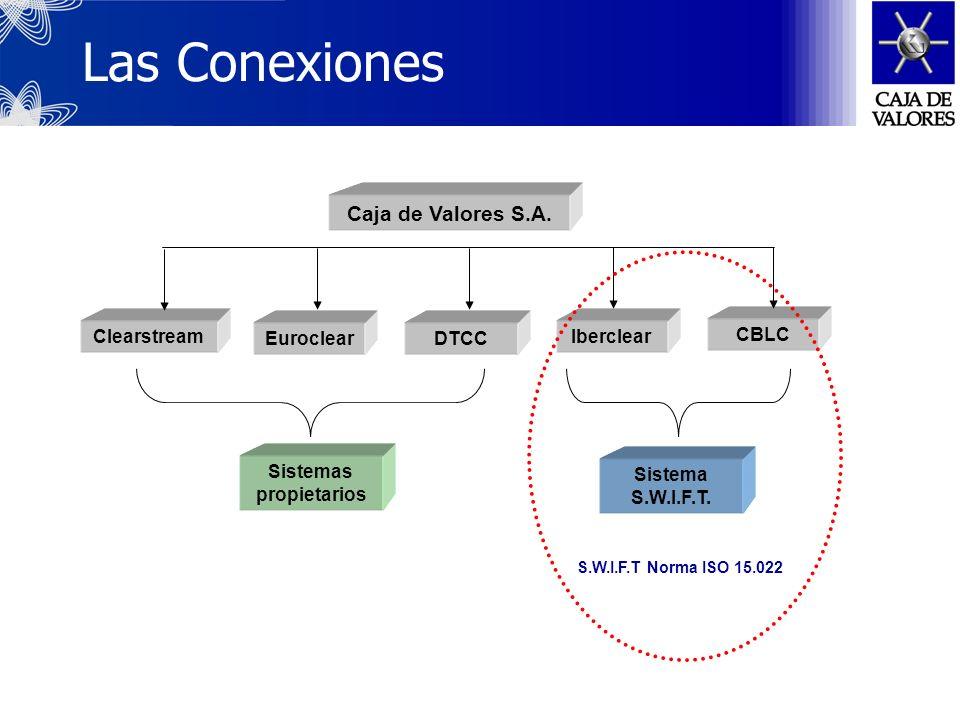Cuentas recíprocas operativas Iberclear (España): Desde Nov´99; Promedio mensual de 40 instrucciones. CBLC (Brasil): Desde Julio´04 Habilitada para re
