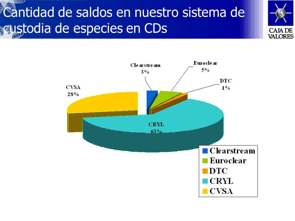 Cartas de Intención con Cavali ICLV S.A. (Perú) Depósito Central de Valores S.A.(Chile) Central Depositaria de Ucrania, NDU Gestiones avanzadas para l
