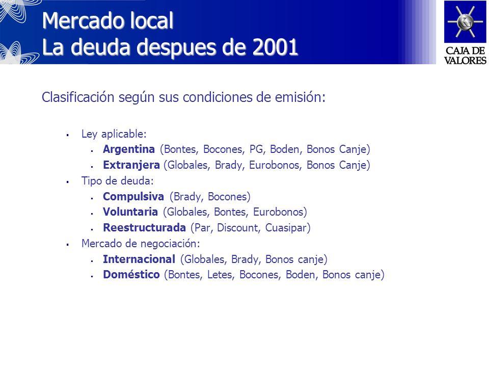 Mercado local La deuda en los ´90 A partir de los ´90 el mercado de deuda soberana argentina se organizó replicando al modelo americano en base a 3 instrumentos: Letras del Tesoro en Pesos y en Dólares (LETES) Bonos del Tesoro en Dólares (BONTES) Bonos Externos Globales en Dólares (Globales) Como consecuencia del proceso de reestructuracion (Plan Brady) se colocaron: Bonos Discount Bonos Par Floating Rate Bond La estructura y organización del mercado cambió drasticamente a partir de la declaración del Default y la posterior pesificación de la deuda pública nacional, provincial y municipal.