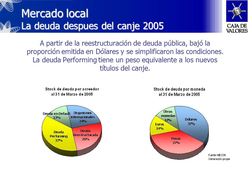 A partir del año 2002 se sumaron instrumentos de regulación monetaria emitidos por el BCRA, representando un stock de $ 26 mil millones Letras del BCRA (LEBACs) En Pesos, Pesos ajustables por CER y Dólares Corto Plazo (menor a 24 meses) Notas del BCRA (NOBACs) En Pesos, Pesos + BADLAR* y Pesos Ajustables por CER Largo plazo (desde 1 a 4 años) Ambos se negocian en el MAE y BCBA y se colacan mediante subastas holandesas de precio único *BADLAR: Buenos Aires Deposit Large Amount Rate Mercado local La deuda despues de 2001 (Cont)