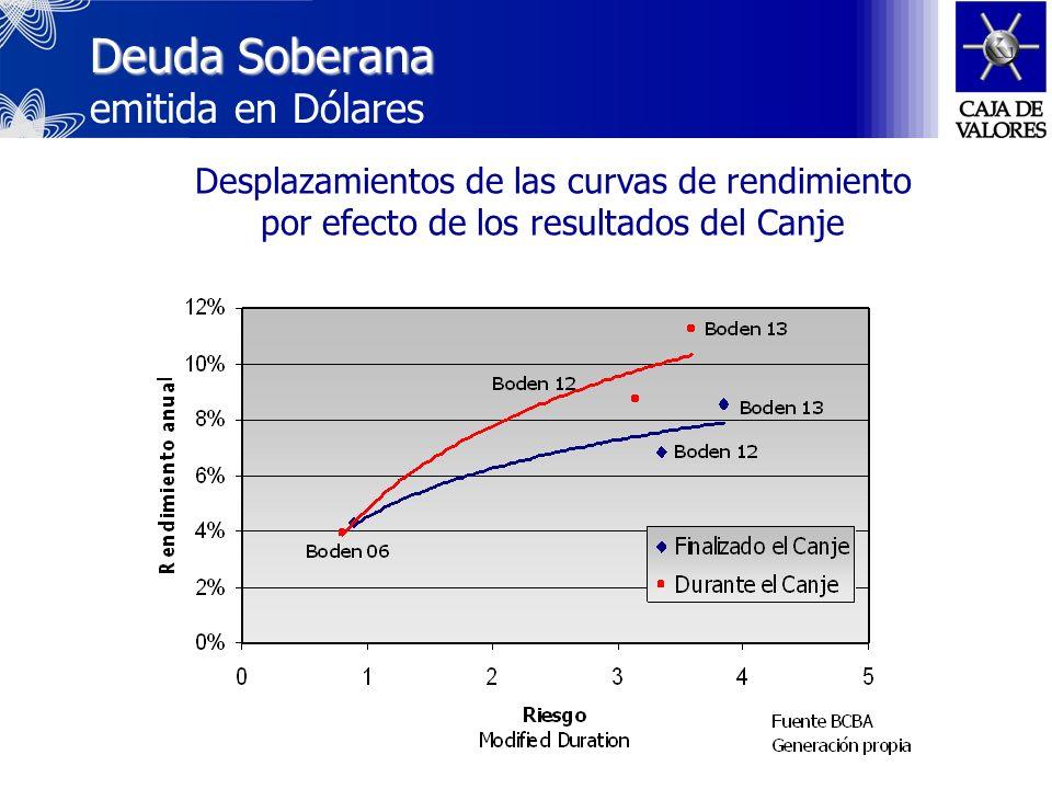 Deuda Soberana Deuda Soberana emitida en Pesos ajustados por CER Cotización sobre la par Fuente BCBA Generación Propia Desplazamientos de las curvas de rendimiento por efecto de los resultados del Canje