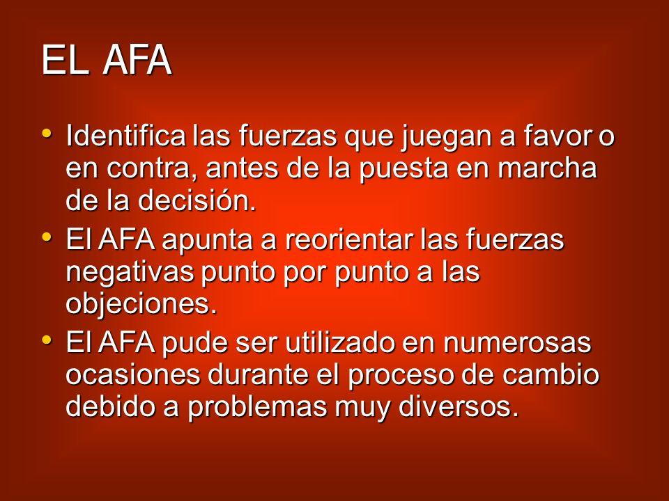 AFA (análisis de fuerzas en acción) El objetivo del AFA es identificar las fuerzas positivas y negativas que actúan sobre la puesta en marcha de una d