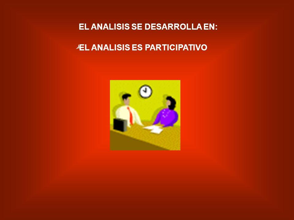 ANALISIS RENDIMIENTO DE LA ORGANIZACIÓN EXISTENTE RENDIMIENTO DE LA ORGANIZACIÓN BUSCADA OPORTUNIDADES DE MEJORA