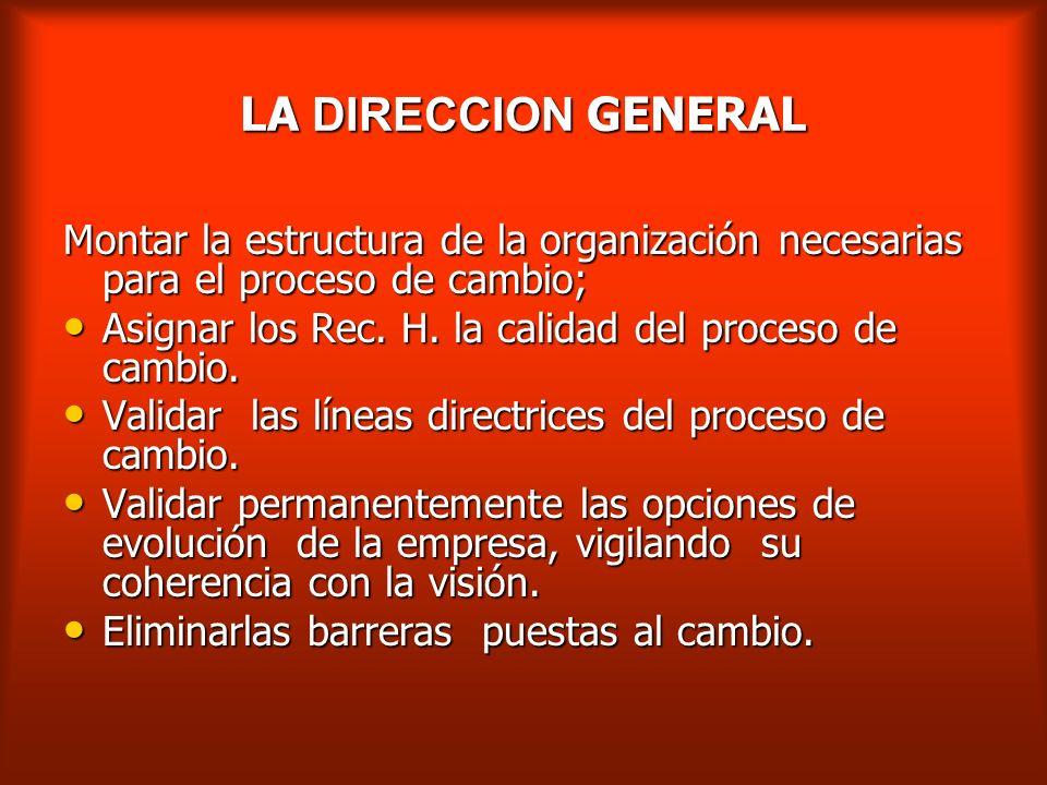 ORGANIZACIÓN Y FUNCIONAMIENTO COMITÉ DE DIRECCIONES O COMITÉ EJECUTIVO DE CAMBIO RESULTADOS ECONOMICOS FORMACION COMUNICACION EQUIPO DEL CAMBIO DIRECC