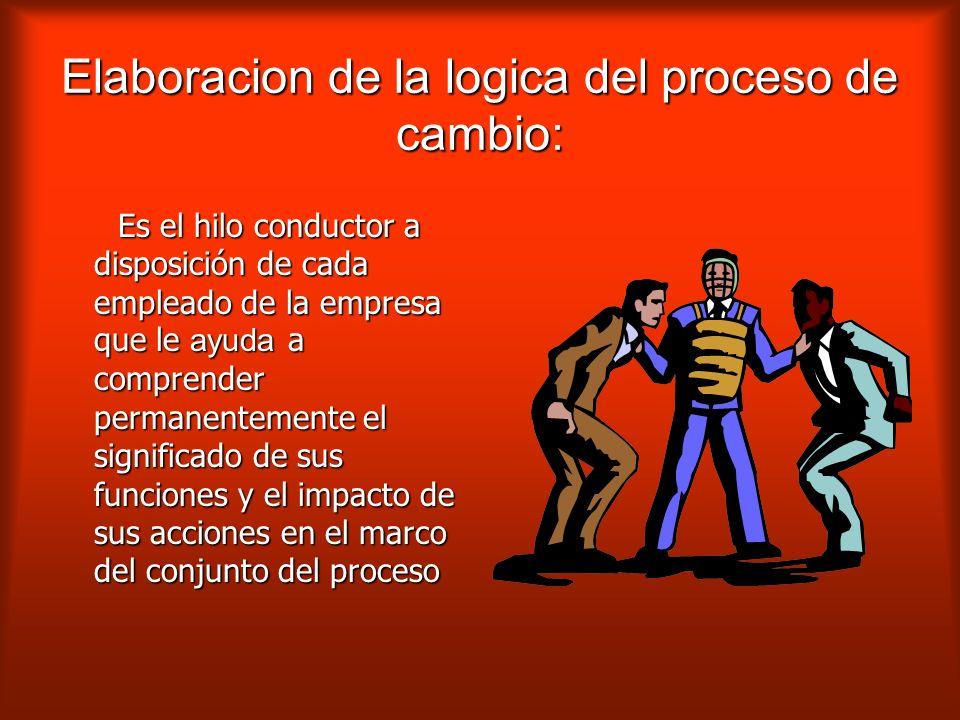 Conducir consite en asegurar la realizacion de las siguiente actividades: Elaboracion de la logica del proceso de cambio. Elaboracion de la logica del