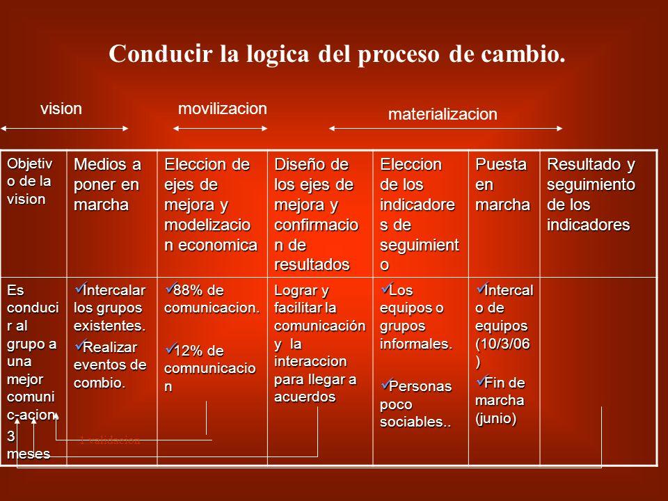 Elaboracion de la logica del proceso de cambio: Es el hilo conductor a disposición de cada empleado de la empresa que le ayuda a comprender permanente