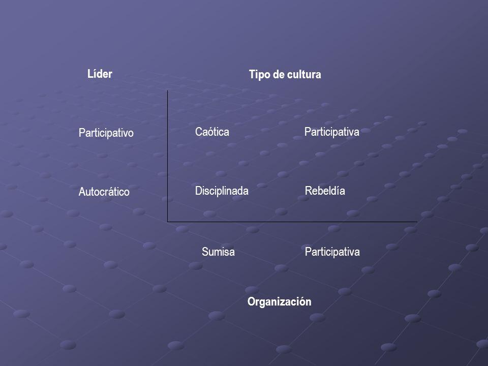 Tipo de cultura Líder Organización Participativo Autocrático Caótica Participativa Disciplinada Rebeldía Sumisa Participativa