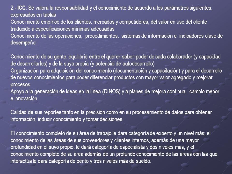 2.- ICC. Se valora la responsabilidad y el conocimiento de acuerdo a los parámetros siguientes, expresados en tablas Conocimiento empírico de los clie