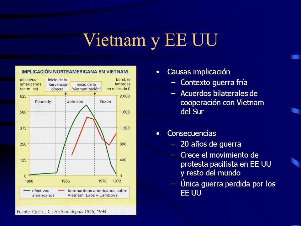 Vietnam 1957-1975 Acuerdos de Ginebra 1954: reconocen independencia (Francia se retira) y divide Vietnam en dos Organización de la guerrilla (Vietcong