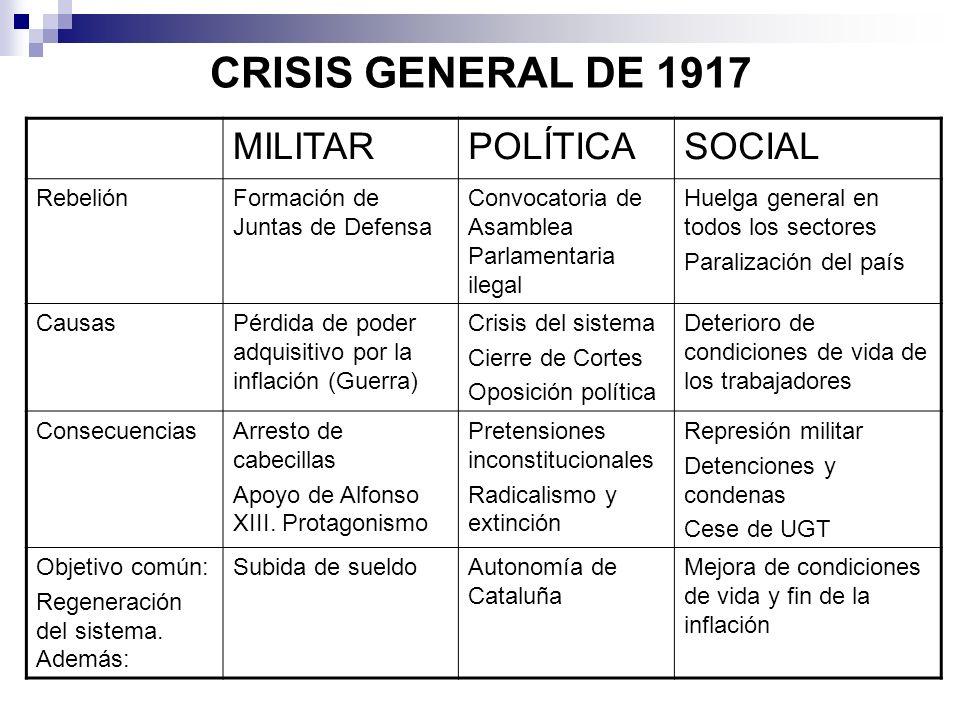 CRISIS GENERAL DE 1917 MILITARPOLÍTICASOCIAL RebeliónFormación de Juntas de Defensa Convocatoria de Asamblea Parlamentaria ilegal Huelga general en to