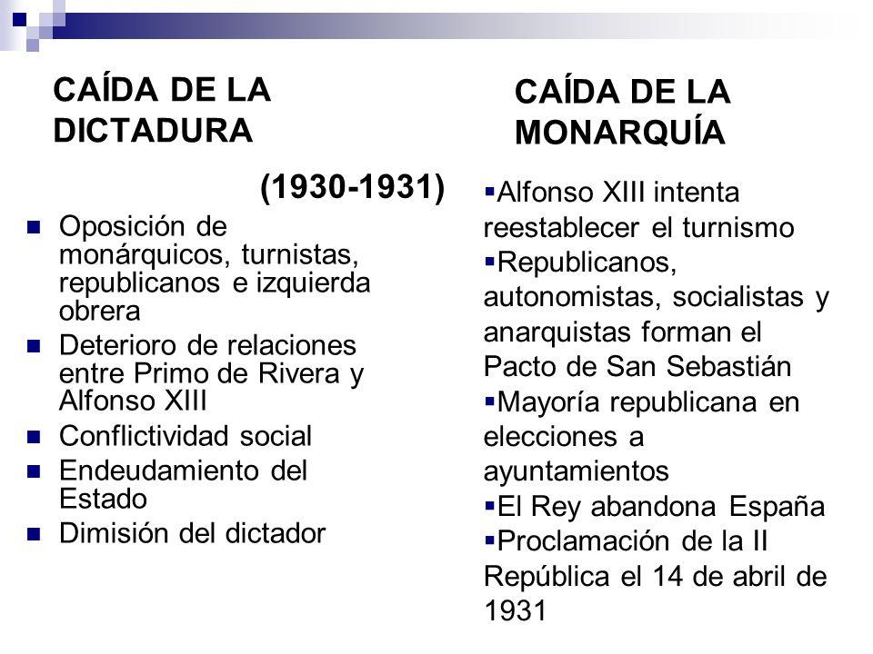CAÍDA DE LA DICTADURA Oposición de monárquicos, turnistas, republicanos e izquierda obrera Deterioro de relaciones entre Primo de Rivera y Alfonso XII