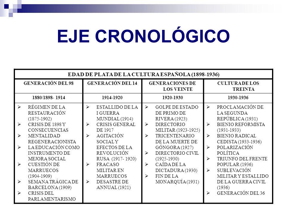 EJE CRONOLÓGICO EDAD DE PLATA DE LA CULTURA ESPAÑOLA (1898-1936) GENERACIÓN DEL 98GENERACIÓN DEL 14GENERACIONES DE LOS VEINTE CULTURA DE LOS TREINTA 1